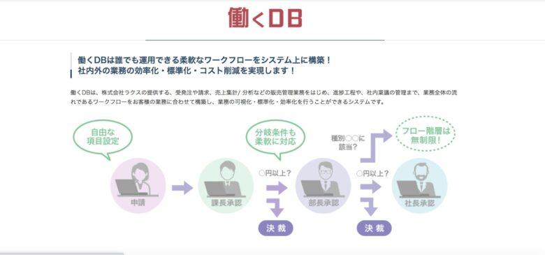 楽楽販売(働くDB)の料金·評判·機能について。月額60,000円から使える?